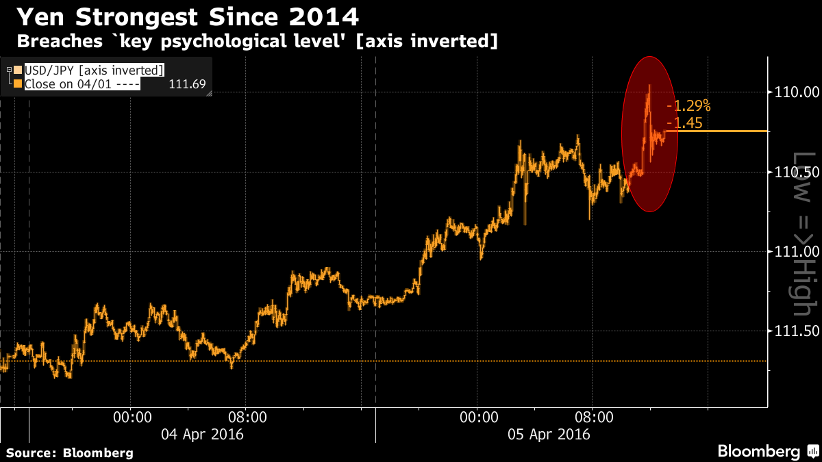 Yen Surges to Strongest Since 2014 as Intervention Risk Weighed