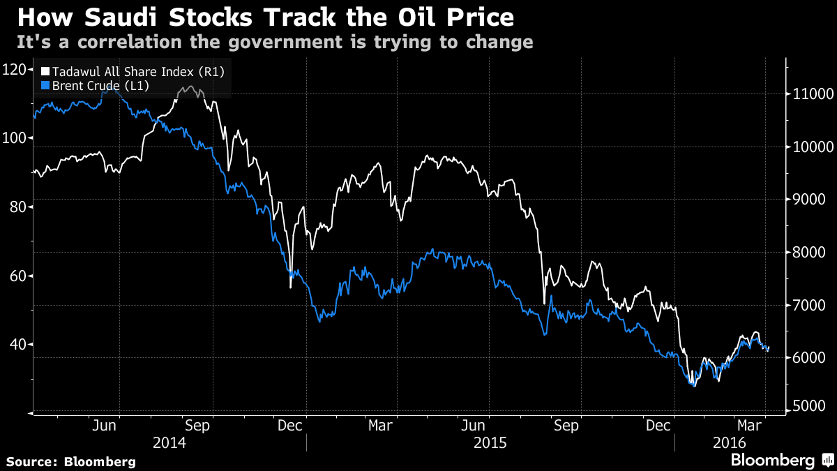 Saudis Want to Double Their Stock Market for a Post-Oil Economy