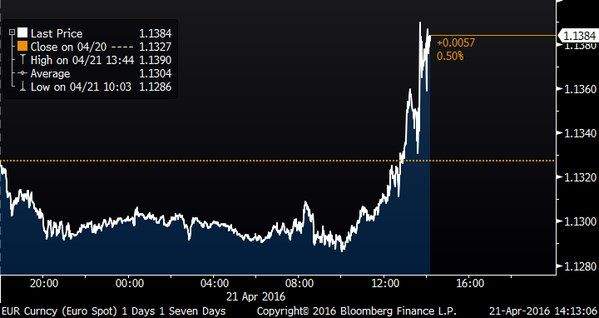 Euro Rises as ECB's Draghi Surprises Traders Expecting Jawboning
