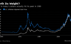 Gold's Not the Inflation Hedge Everyone Thinks It Is: Chart