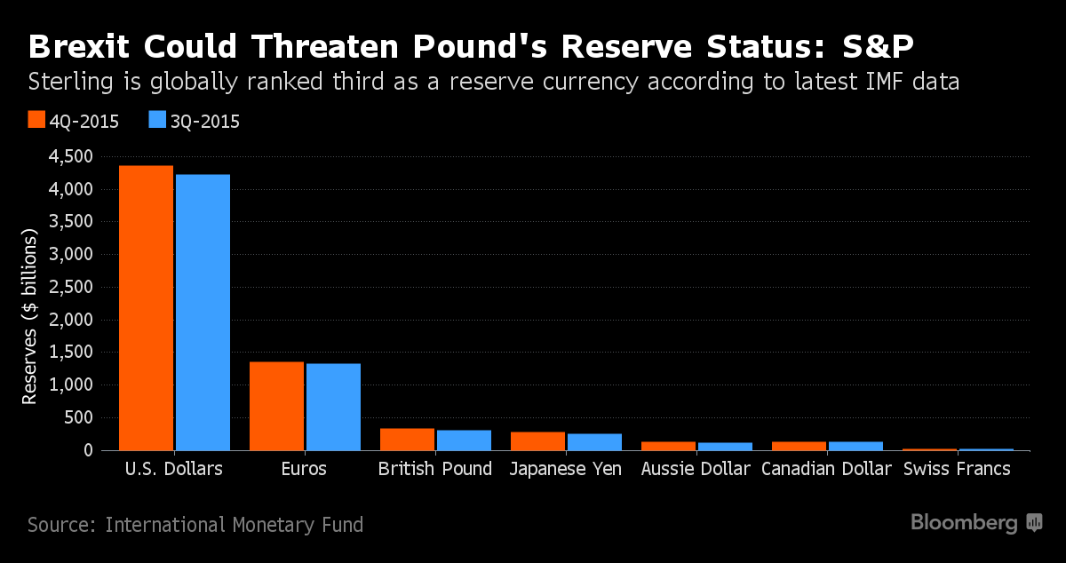 Pound May Lose Its Reserve Currency Status on Brexit, S&P Warns