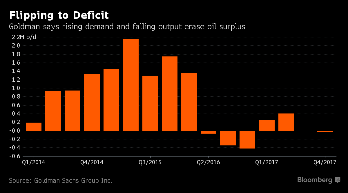 Goldman Surprised by Sudden Oil-Market Turn as Glut Vanishes