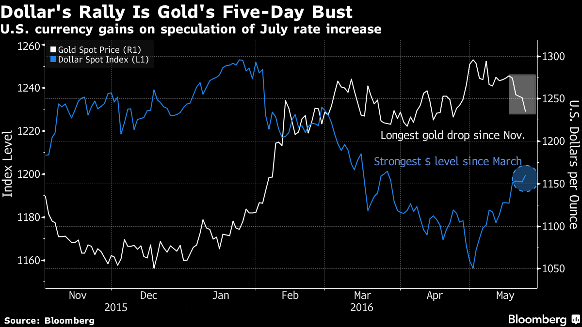Dollar Rally Weighs on Gold After Fed Official's Take: Chart