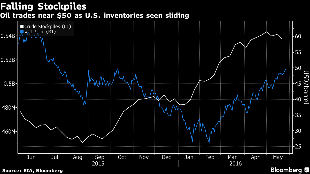 Oil Rises From 10-Month High as U.S. Stockpiles Seen Declining