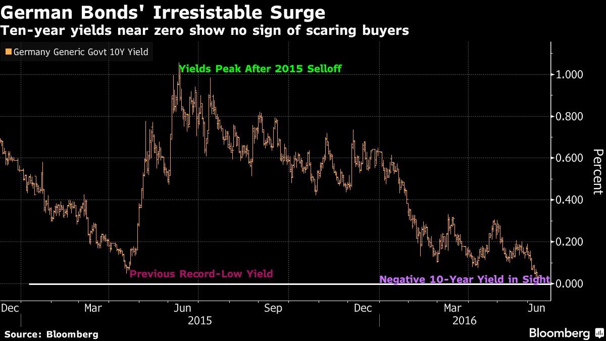 Bond Investors Losing Faith in Central Banks Turn to German Debt