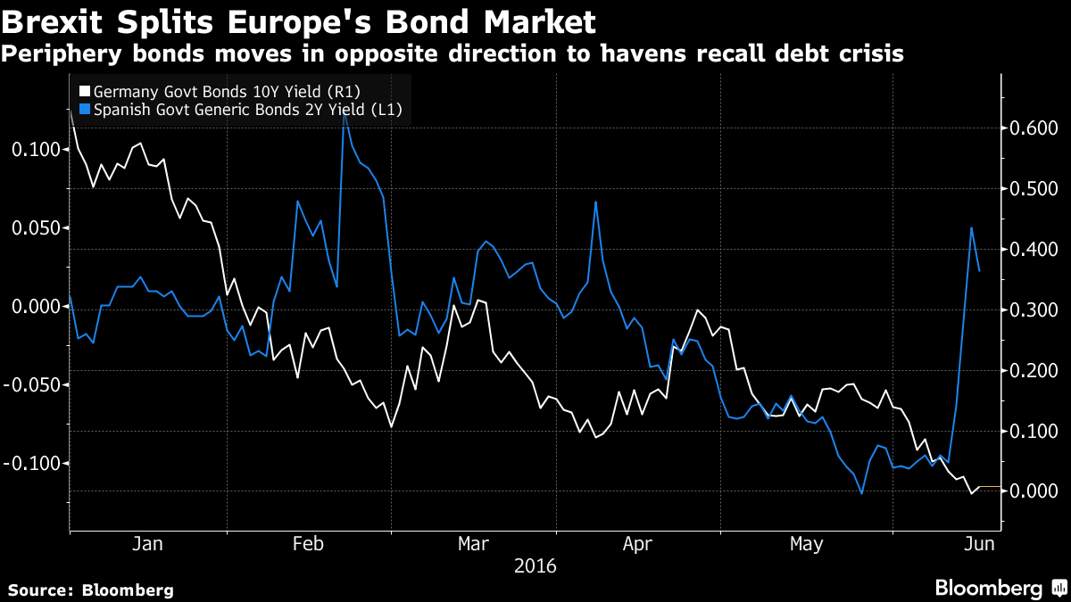 Brexit Woe Splits Europe's Bond Market in Recall of Debt Crisis