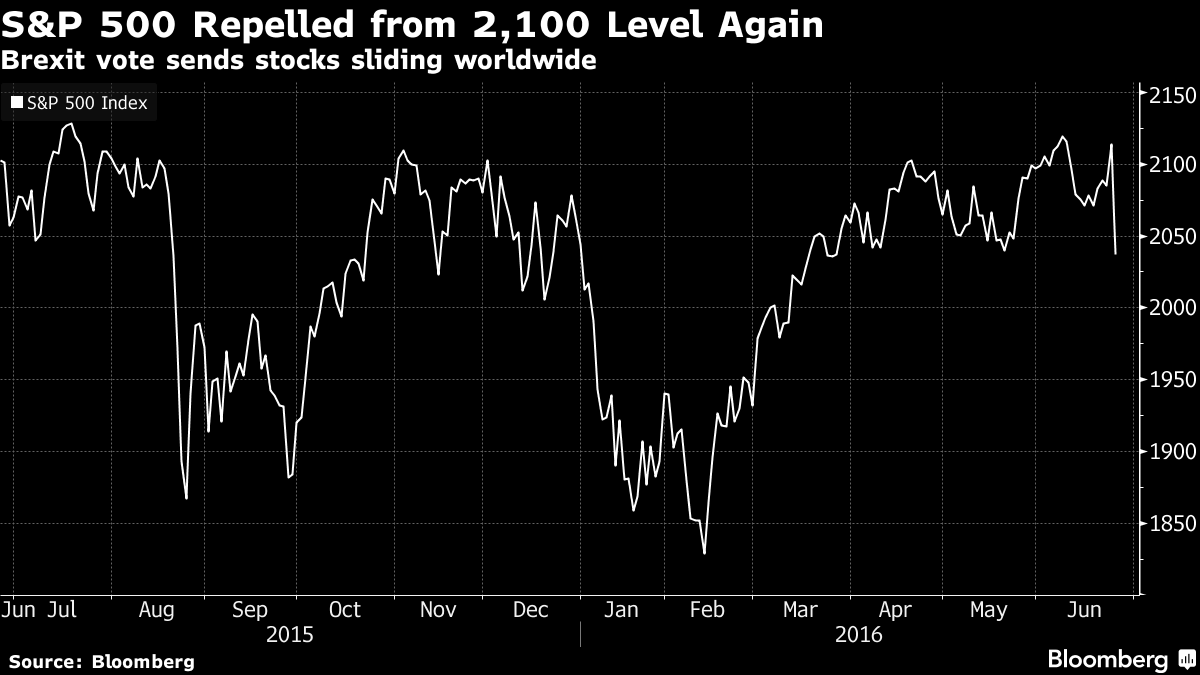 U.S. Stocks Tumble the Most in 10 Months After U.K. Brexit Vote