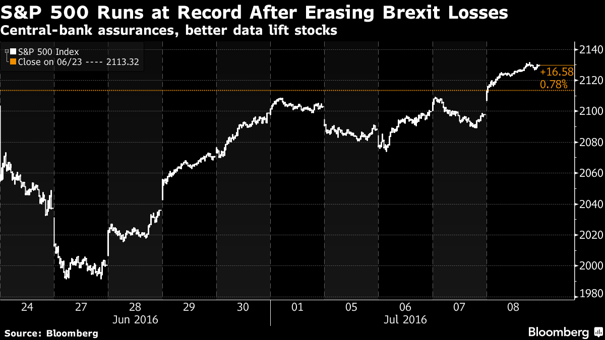 S&P 500 Closes Near Record as Jobs Data Caps Post-Brexit Rebound