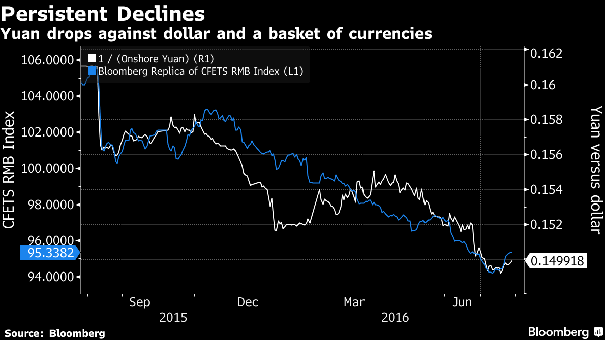 China's Central Bank Ends Its War With Yuan Bears