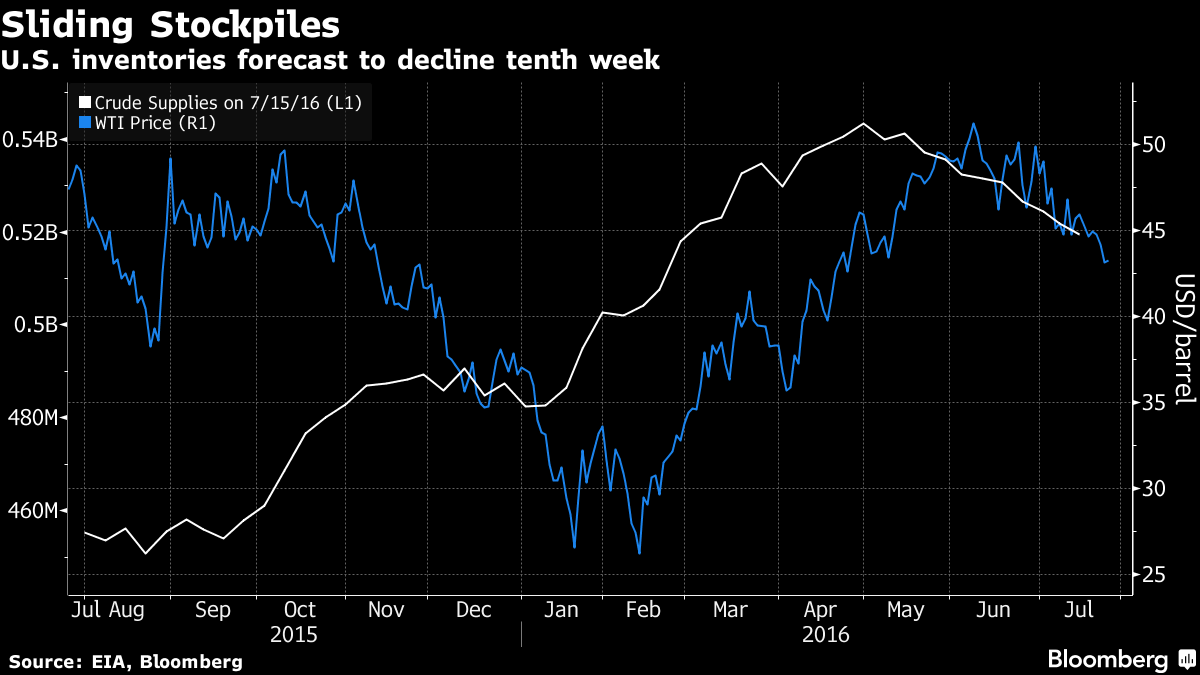 Oil Falls to Three-Month Low as Surplus Withstands Supply Drop