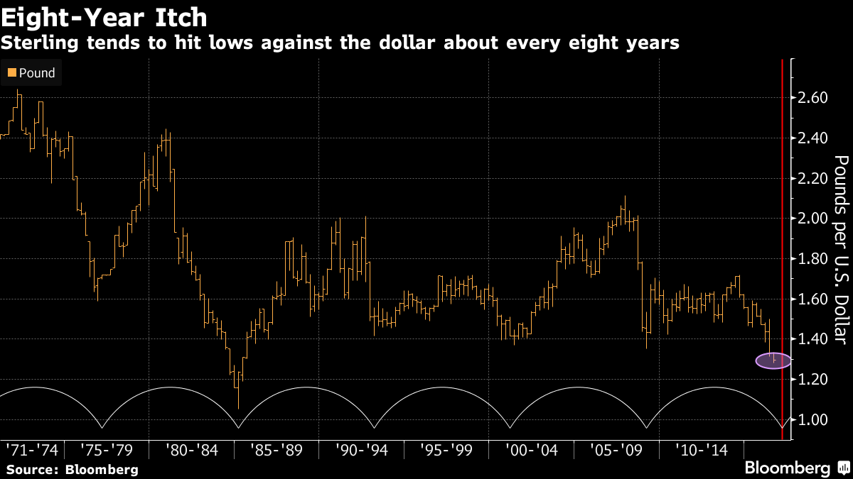Pound's Eight-Year Cycle Sees Collapse Enduring to March: Chart