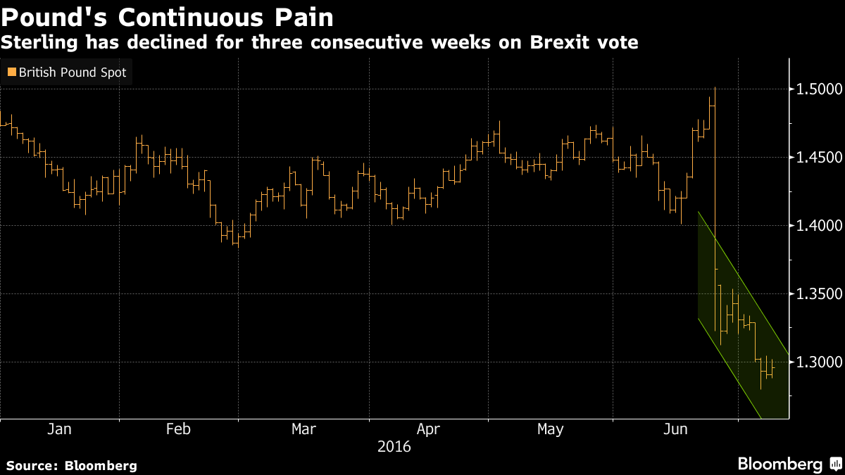 Plunging Pound's Fate Seen Clearer After BOE Meets Post-Brexit