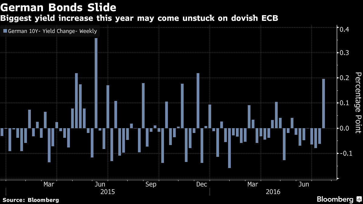 ECB Seen Supporting German Bonds After Biggest Selloff This Year