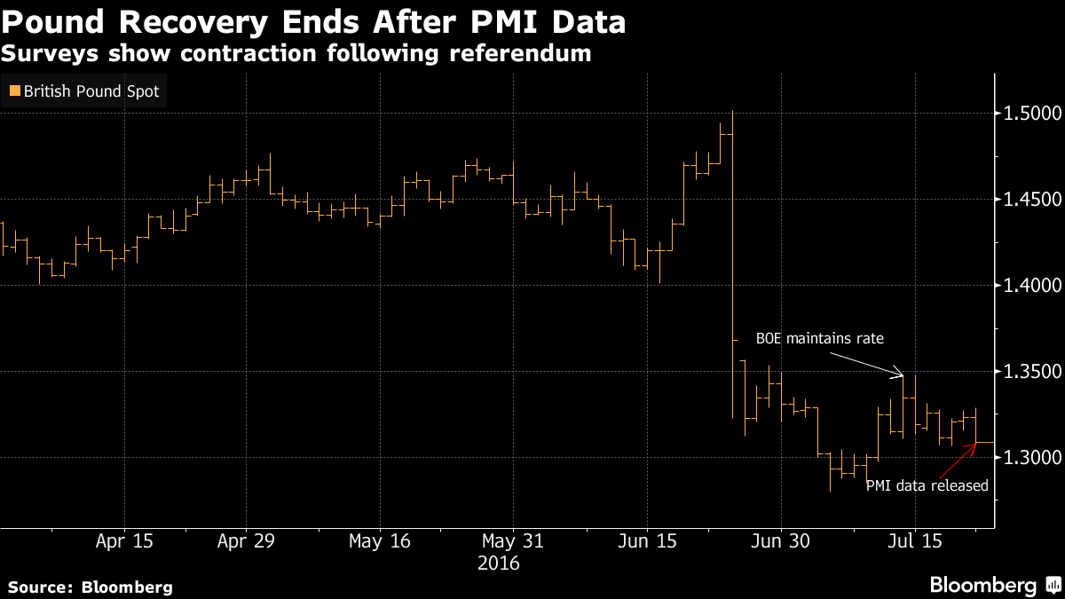 Pound Outlook Darkens as First Signs of Brexit Fallout Emerge