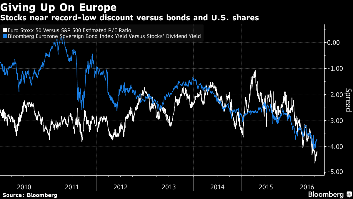 Buyers Remorse Drives Historic Capitulation in Europe Stocks