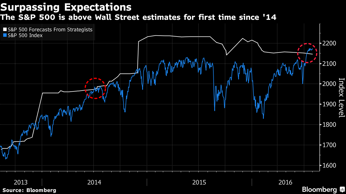 Bulls Made Skeptics as S&P 500 Rallies Past Wall Street Forecast