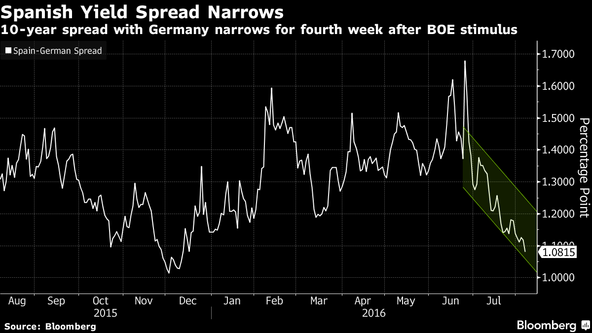 Euro-Area Bonds Seen Extending Rally as Data Slow to Trickle