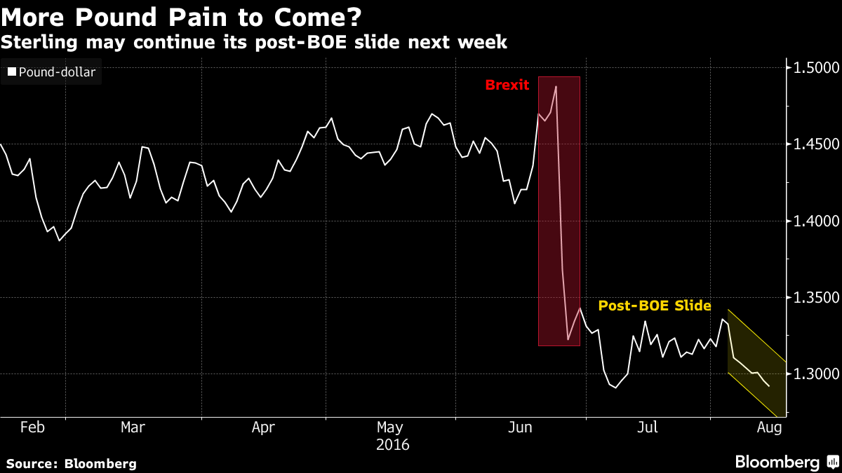 Beleaguered Pound Risks More Pain Amid Raft of Post-Brexit Data