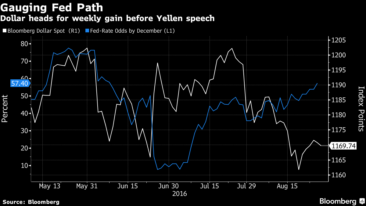 Dollar Drops as Traders Seek Clarity From Yellen Amid Rhetoric
