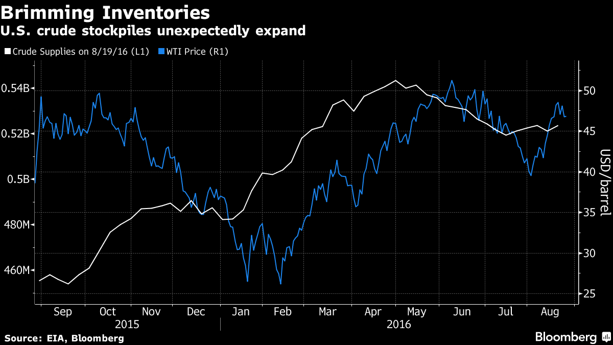 Oil Trades Near One-Week Low After Surprise U.S. Stockpile Gain