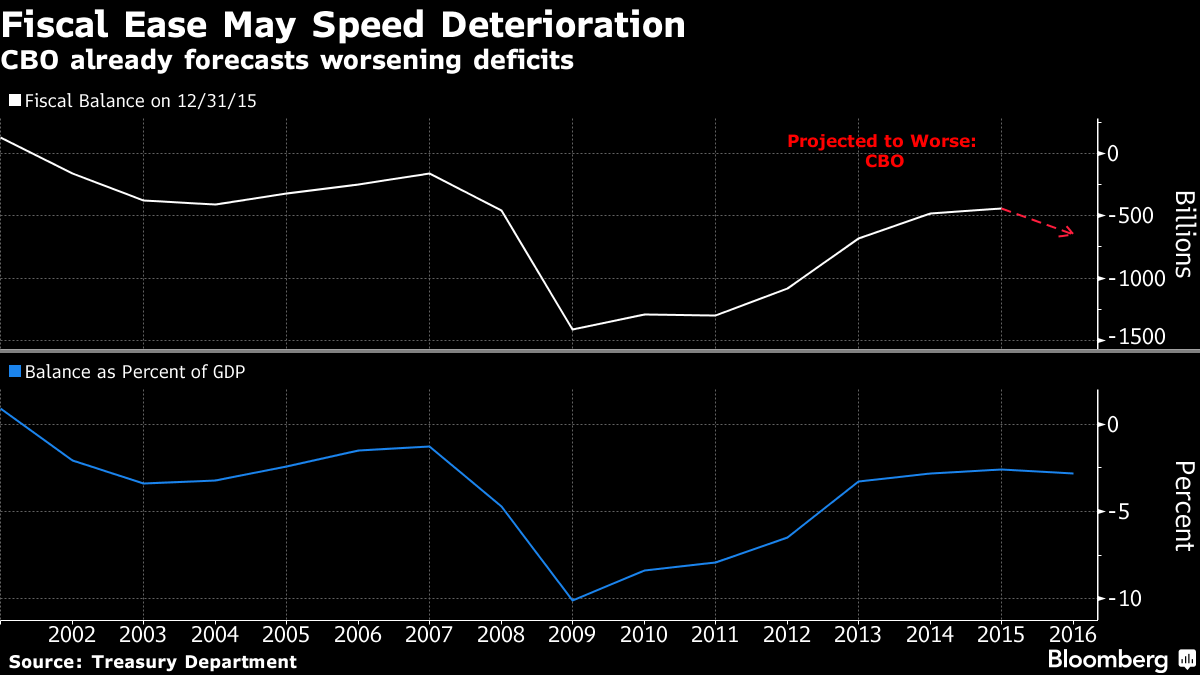 Bond Traders See Governments Succeeding Where Central Banks Fail