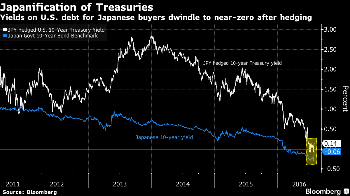Bond Market's Big Illusion Revealed as U.S. Yields Turn Negative