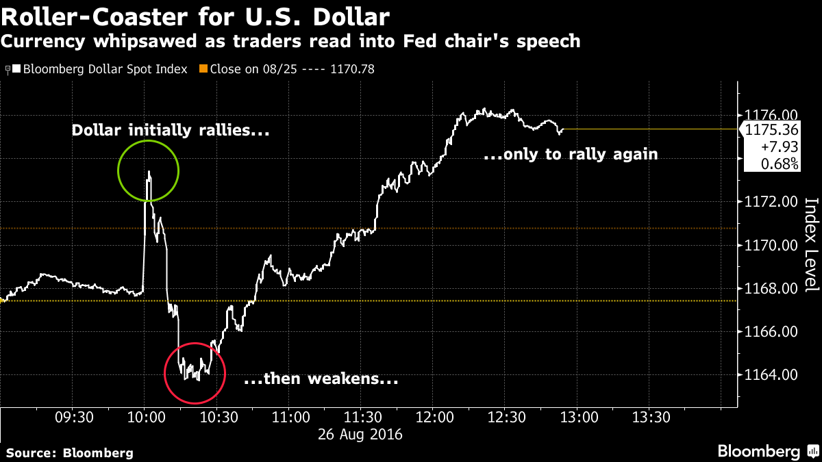 Dollar Whipsawed as Traders Sort Through Yellen's Speech: Chart