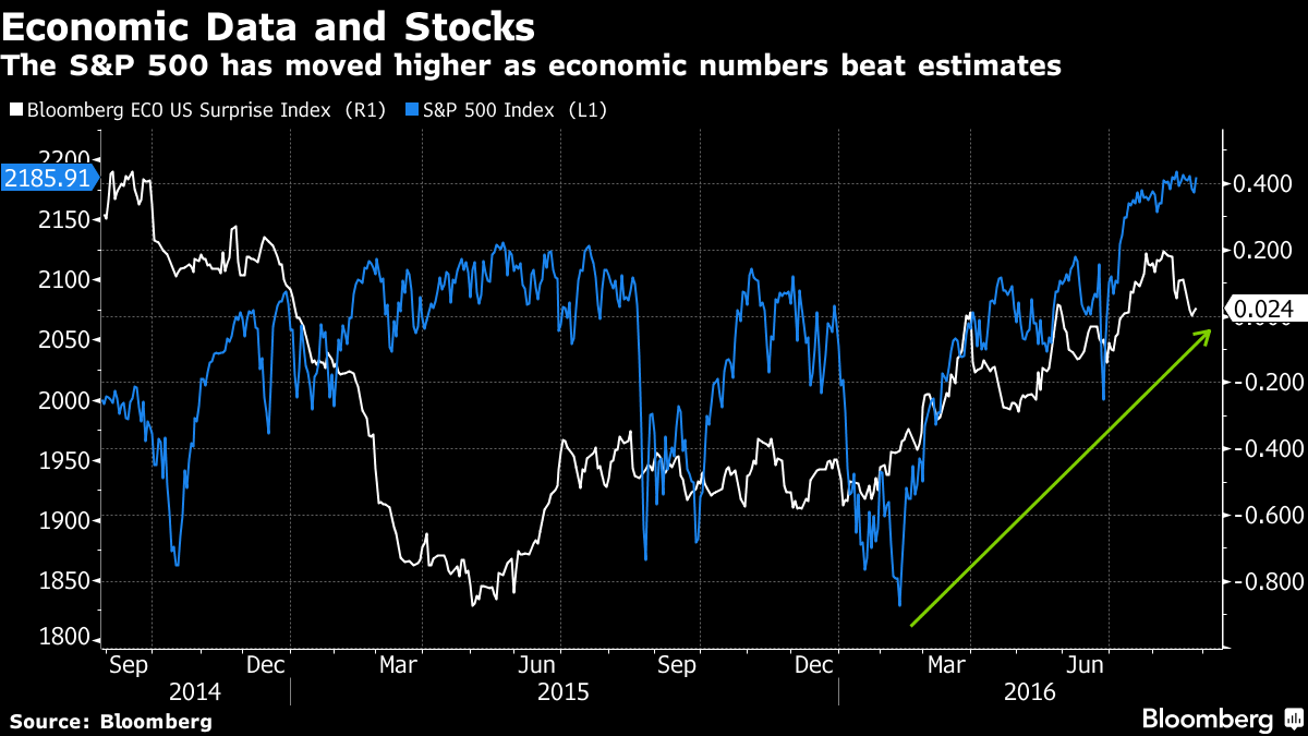 U.S. Stocks Slip as Investors Ramp Bets for Rate Hike This Year