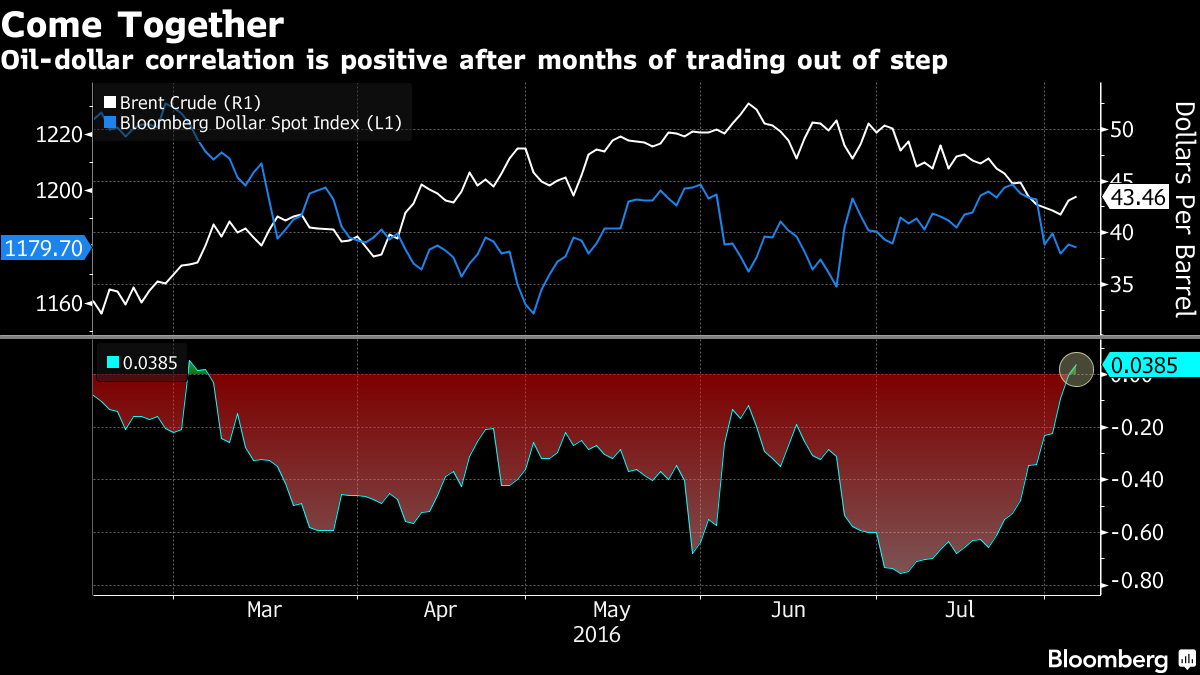 Oil And Dollar March in Step Again After Trading at Odds: Chart