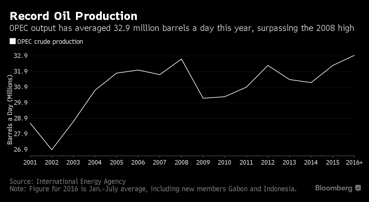 IEA Sees Oil Glut Easing