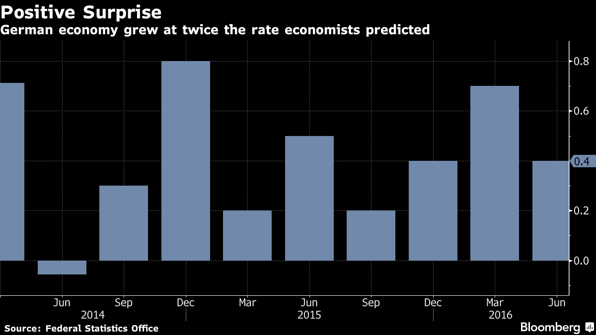 German Economy Slows Less Than Forecast as Exports Pick Up