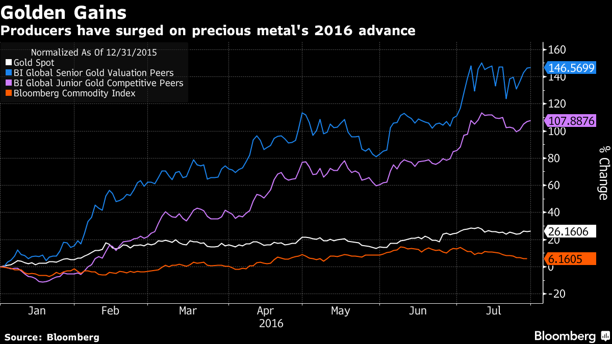 Gold's $50 Billion M&A Spree Builds as Rally Boosts Values