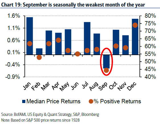 Why September Could Be Huge for Markets All Around the World