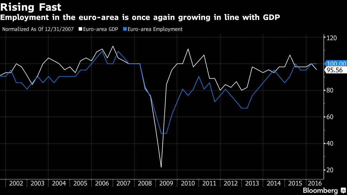 ECB Sees Return of Okun in Good News for Euro-Area Jobs Market