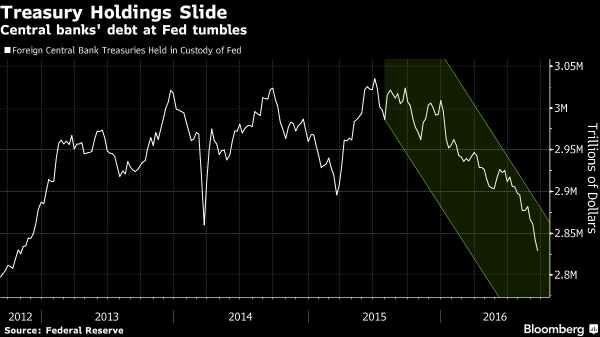 Treasury Market's Biggest Buyers Are Selling as Never Before