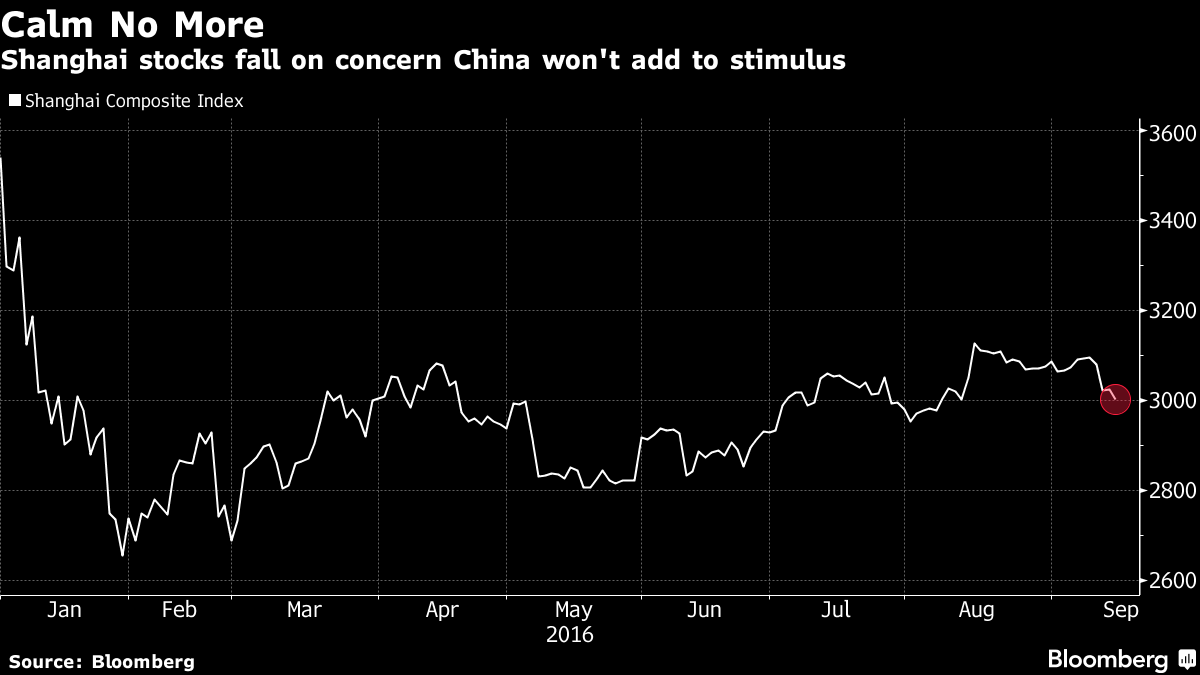 China's Stocks Fall to One-Month Low on Monetary Policy Concern