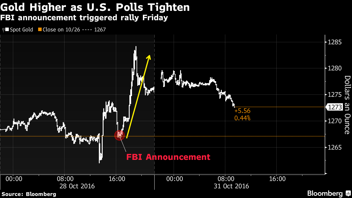 Gold Holds Gains From Last Week as U.S. Election Polls Tighten