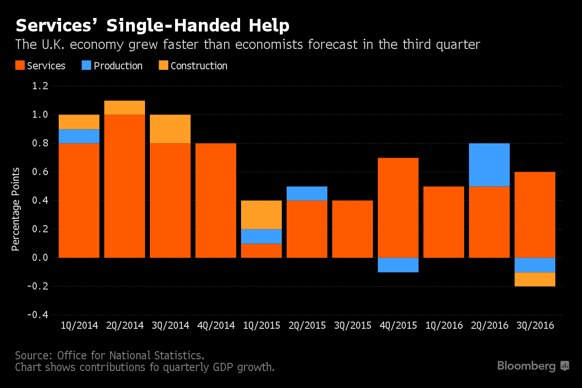 U.K. Growth Shows an Economy Resilient to Brexit