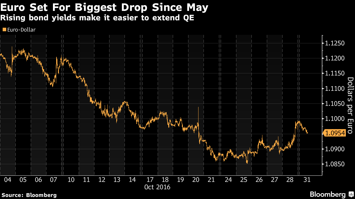Euro Set for Biggest Decline Since May as QE Bond Crunch Eases