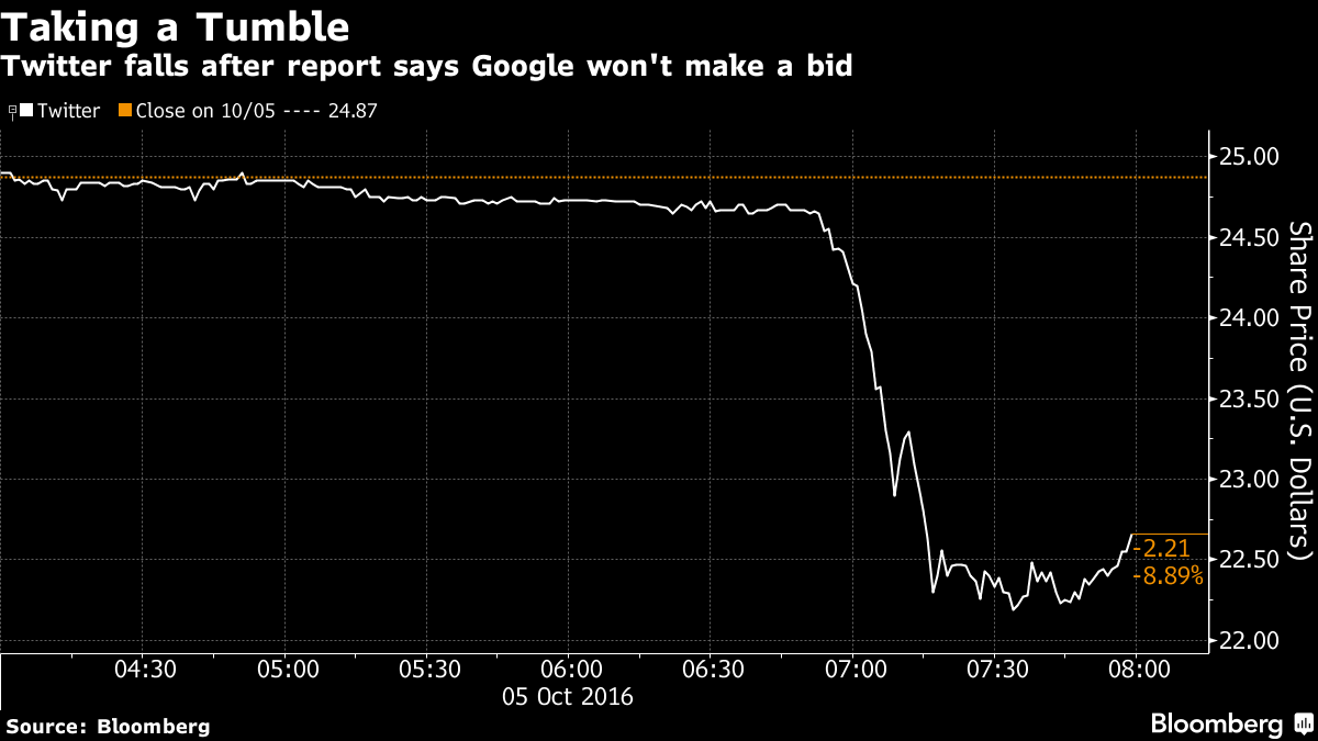 Twitter Shares Drop on Report Saying Google Won't Make a Bid
