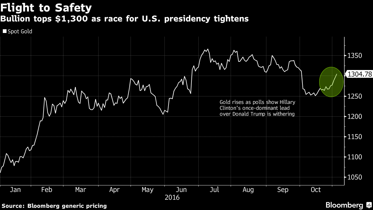 Trump Angst Fires Up Gold as Victory May See Rally Toward $1,400