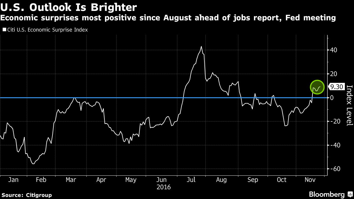 Positive Surprises for U.S. Economy Before Jobs Data, Fed: Chart