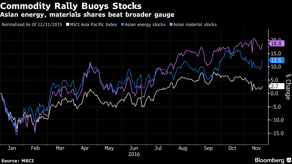 Asian Stocks Rise for Second Day as Commodities Rally With Won