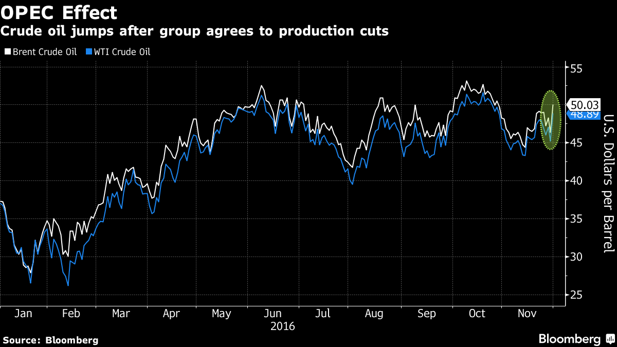 OPEC Agrees on Output Cuts as Saudis Soften Stance on Iran