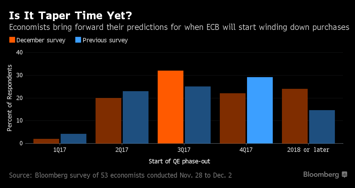Draghi Seen Ready for One More QE Sprint in ECB Stimulus Finale