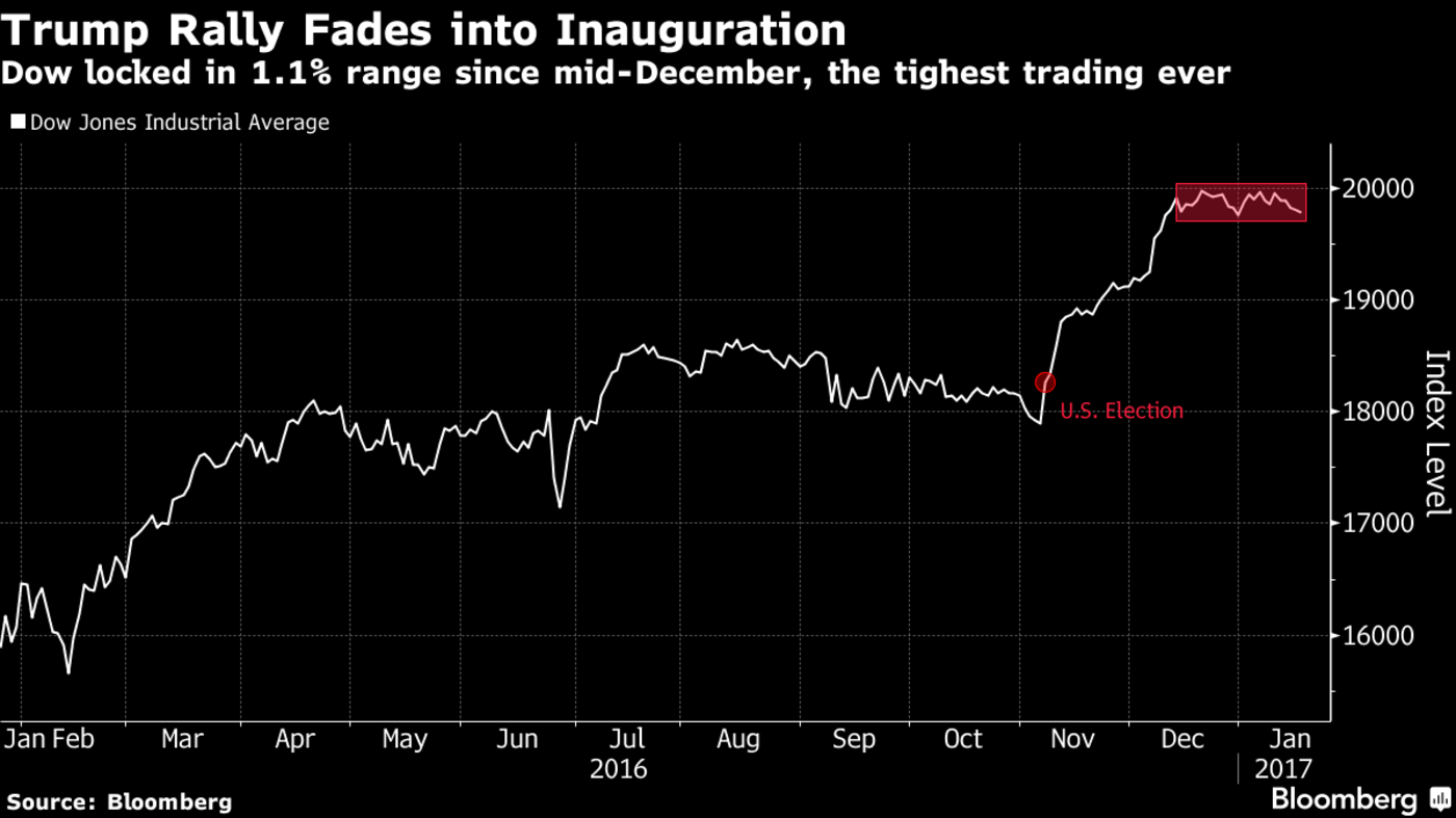 Investors 'Know Nothing' as Trump Rally Stalls Into Inauguration