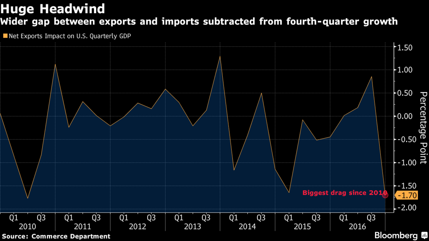 Trump's Trade-Policy Wild Card Puts U.S. Growth Momentum at Risk