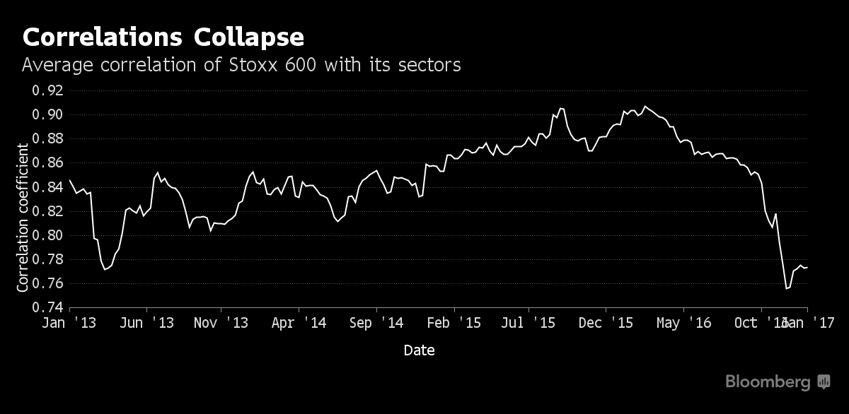Collapse of Correlation in Stocks Will Persist, Citigroup Says
