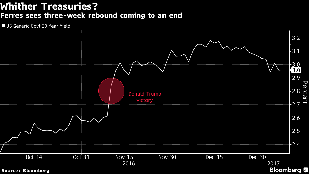 Fund That Made Money on Treasuries Says Rally Is About to End