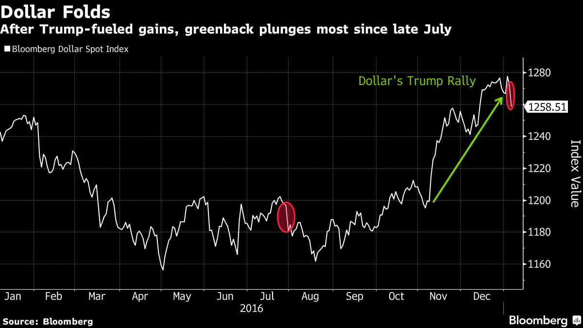Dollar Traders Challenge Trump-Rally Thesis for the First Time